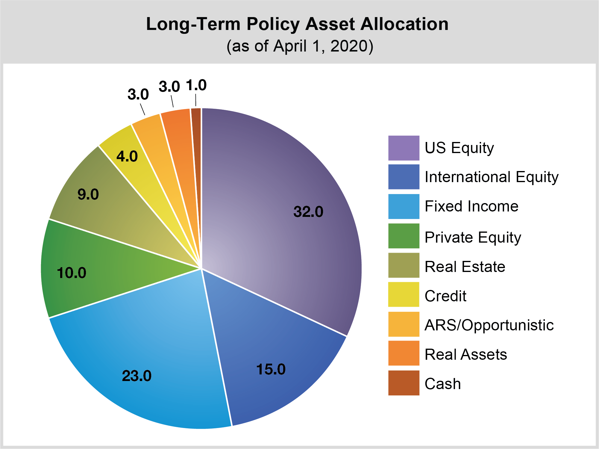 Pie chart representing the percentage breakdown of asset classes