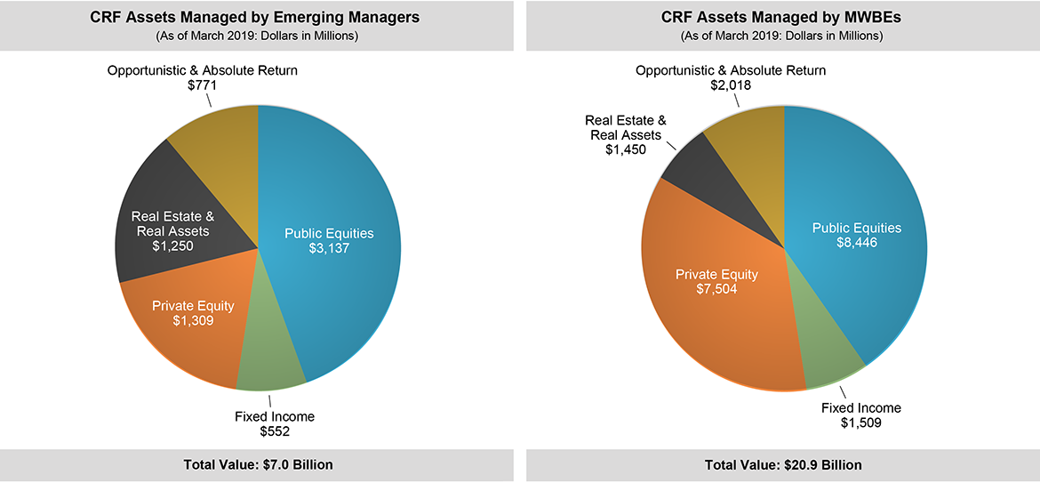Two pie charts representing the breakdown of asset classes managed by emerging managers and MWBEs.