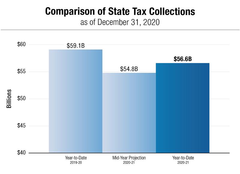 DiNapoli: Tax revenues fall .5 billion short in 2020