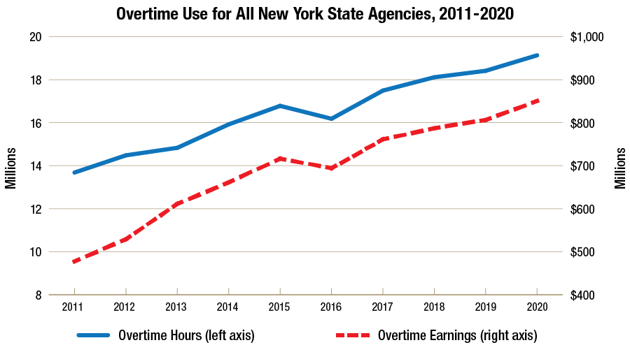 Overtime Use for all New York State Agencies
