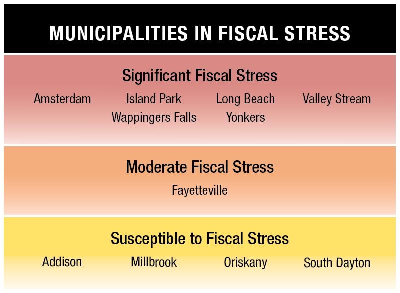 Municipalities in Fiscal Stress
