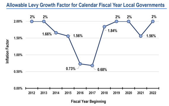Allowable Levy Growth for Calendar Fiscal Year Local Governments