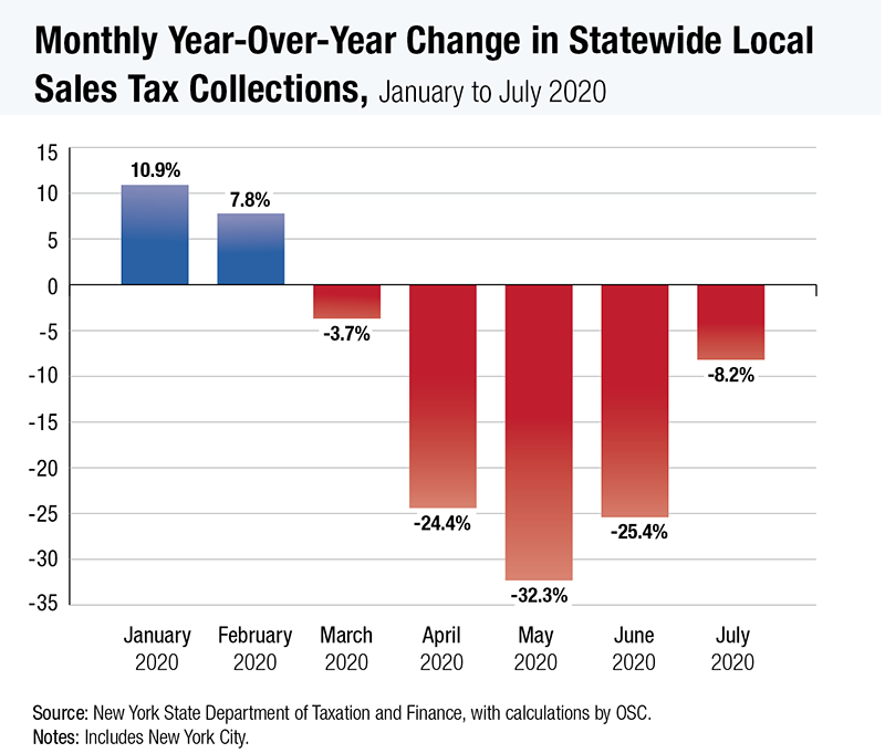 Monthly Year-Over-Year Change in Statewide Local Sales Tax Collections - January to July 2020
