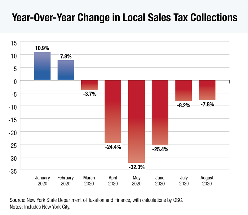 Graph of Year-Over-Year Change in Local Sales Tax Collections - January to August 2020