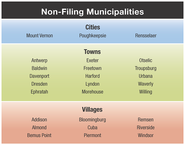 Table listing non-filing municipalities