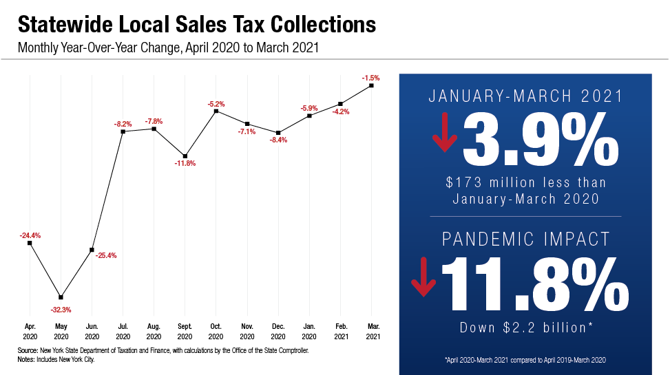 Statewide Local Sales Tax Collections - Monthly Year-Over-Year Change, April 2020 to March 2021 Chart