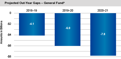 Projected Out-Year Gaps - General Fund