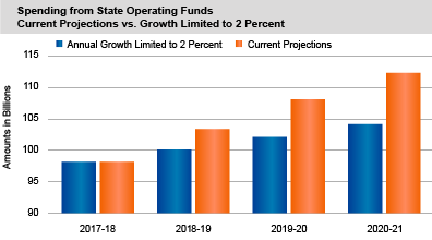 Spending from State Operating Funds