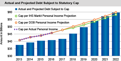 Actual and Projected Debt Subject to Statutory Cap
