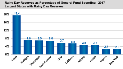 Rainy Day Reserves as Percentage of General Fund Spending - 2017