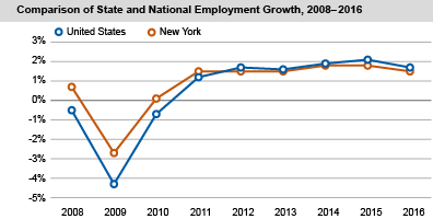 Comparison of State and National Employment Growth, 2008-2016