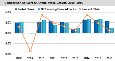 Comparison of Average Annual Wage Growth, 2008-2016