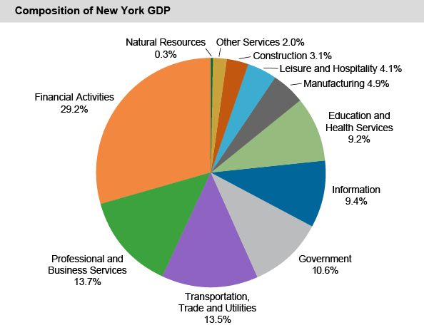 Composition of New York GDP