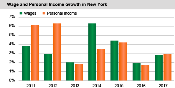 Wages and Personal Income Growth in New York