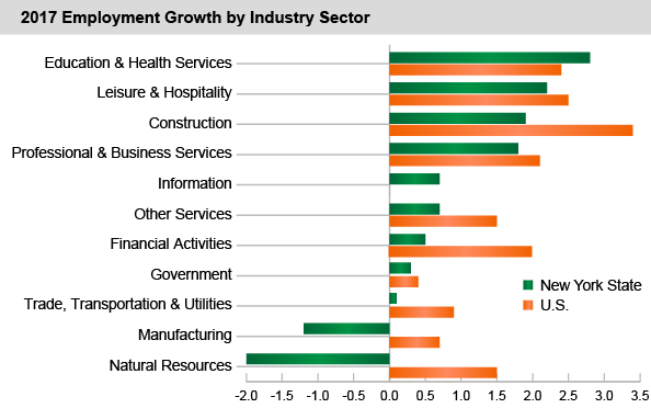 2017 Employment Growth by Industry Sector