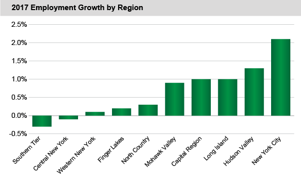 2017 Employment Growth by Region