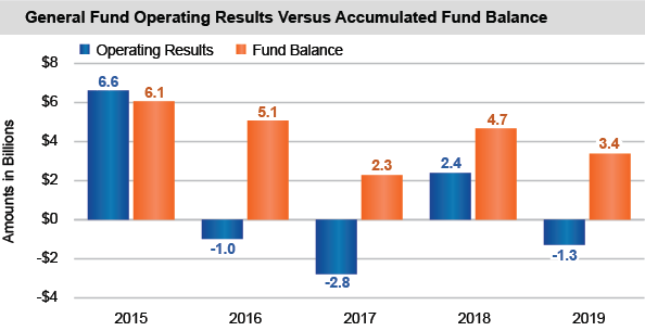 Fund Financial Data | Office of the New York State Comptroller
