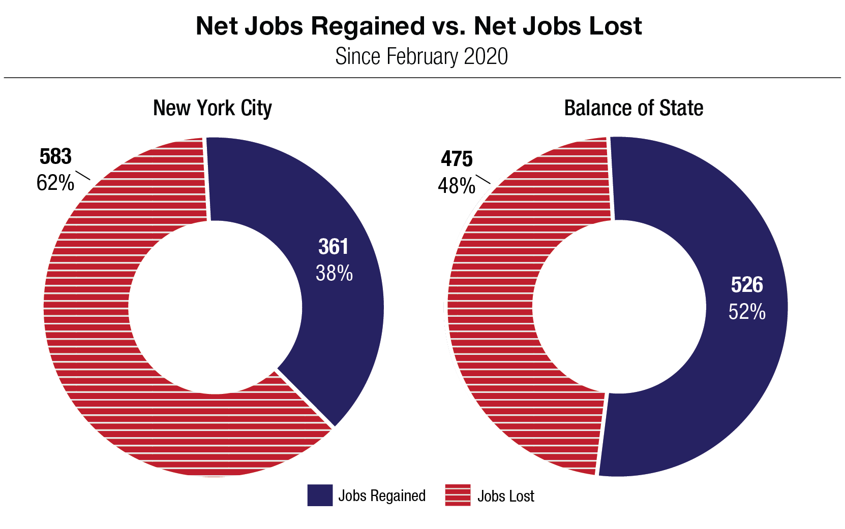 Pie Charts Jobs Gained Vs. Jobs Lost