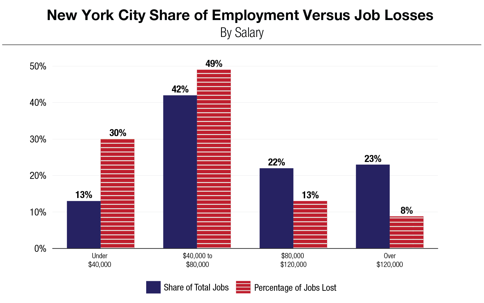 Bar Chart: New York City Share of Employment Versus Job Losses, By Salary
