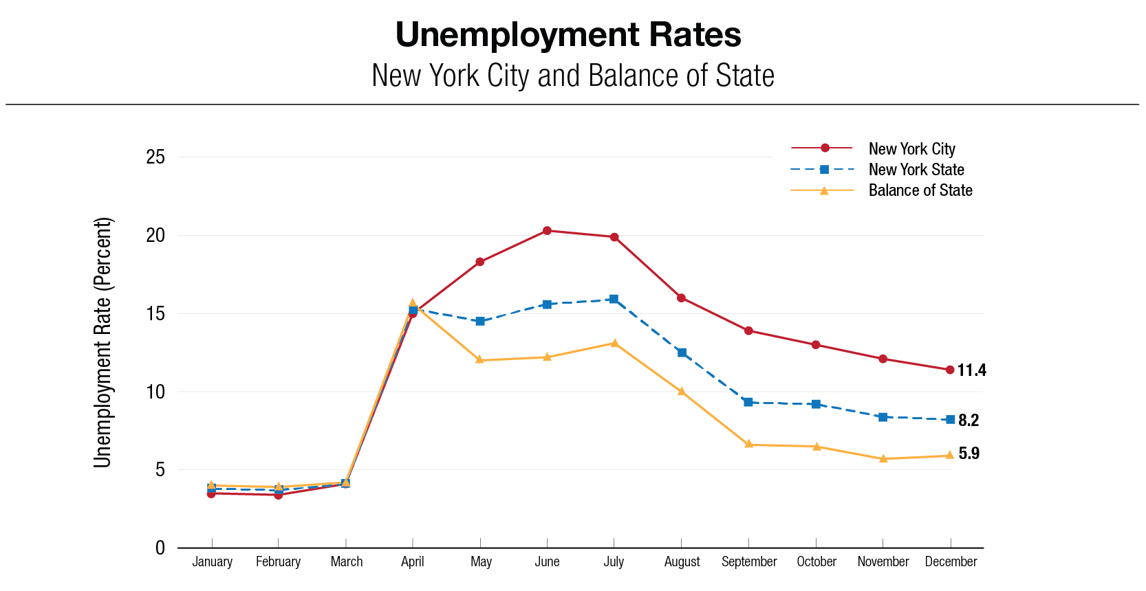 Unemployment Rates: New York City Balance of State