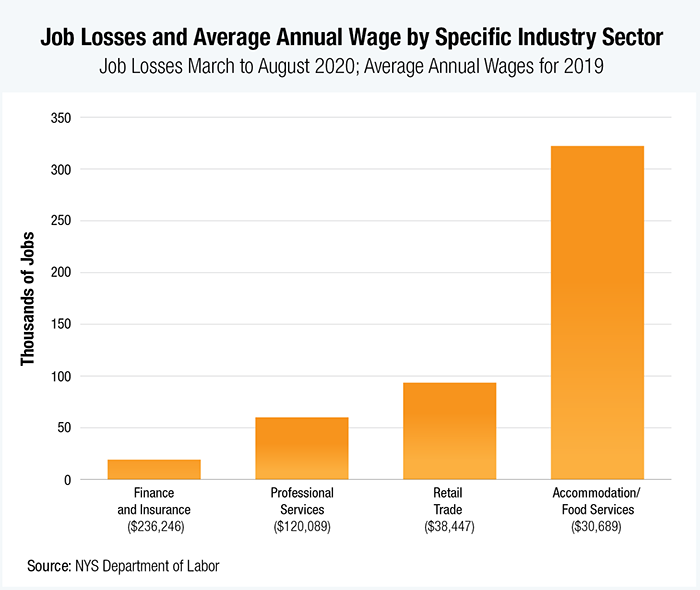 Bar graph of Job Losses and Average Annual Wage by Specific Industry Sector