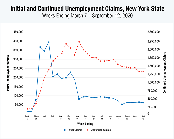 Line chart of Initial and Continuing Unemployment Claims